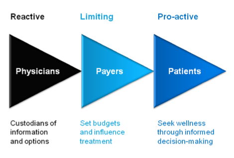 Figure 1. Evolution of healthcare in an information-enabled society.