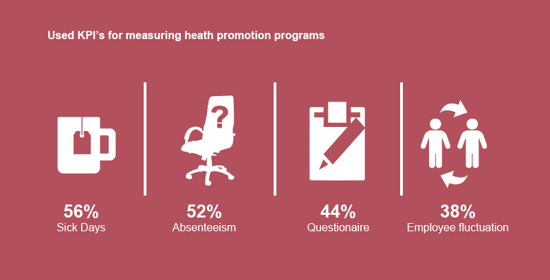 corporate-health-survey-2014-results-infographic-KPI