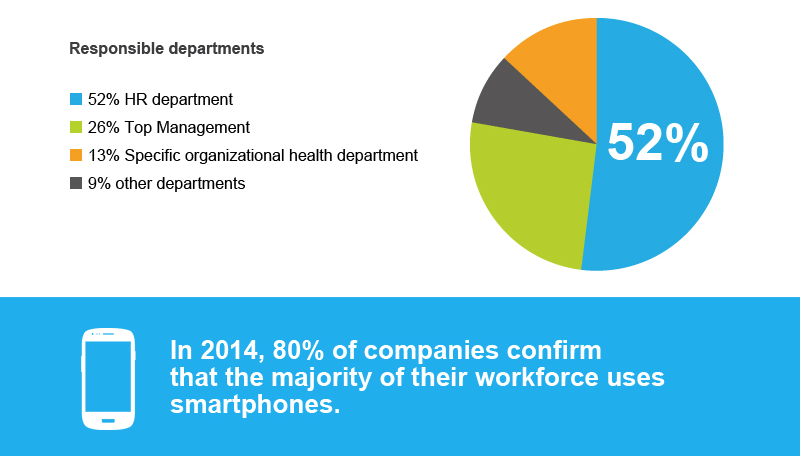 corporate-health-survey-2014-results-infographic-departments