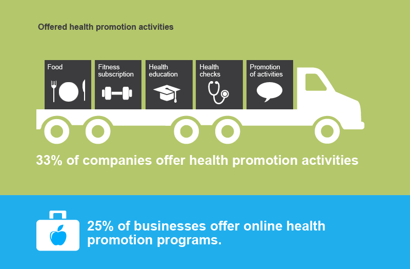 corporate-health-survey-2014-results-infographic-offered-health-promotion