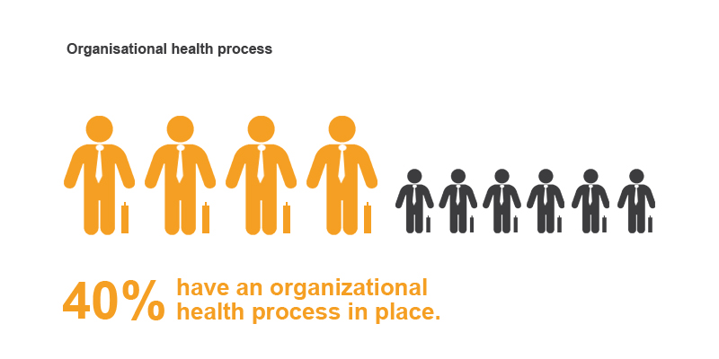 corporate-health-survey-2014-results-infographic-org
