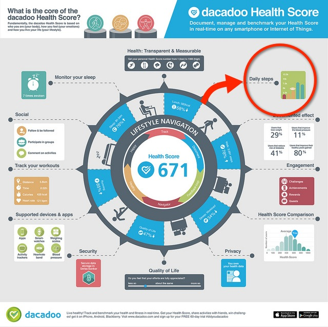 Infographic: Daily Steps tracking with dacadoo