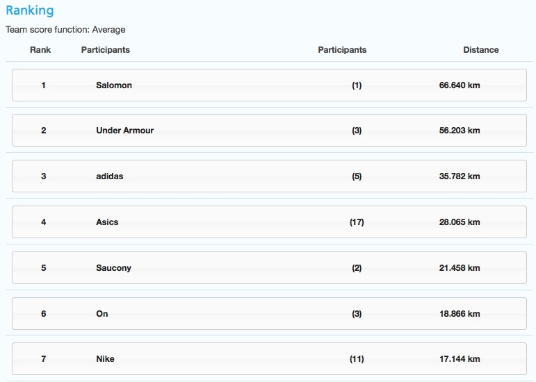Running Ranking