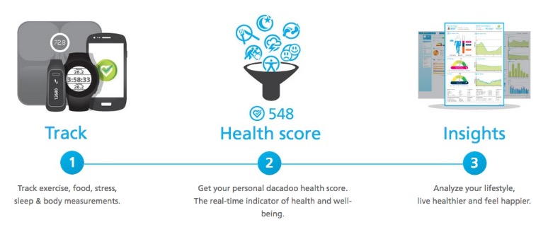 Health Score Calculation