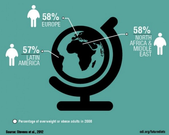 Global Obesity Infographic