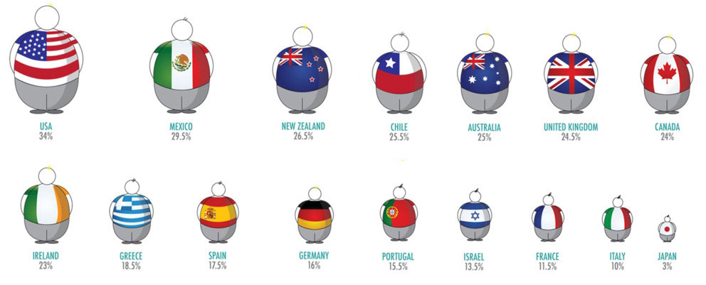 infographic-international-obesity-overview