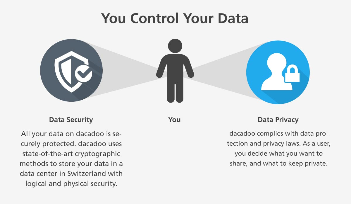 control data security privacy dacadoo
